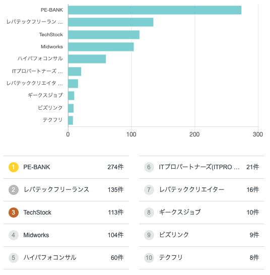 兵庫県のフリーランス求人・案件 エージェント別公開案件数