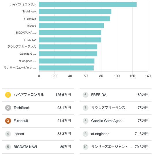 兵庫県のフリーランス求人・案件 エージェント別月額単価相場