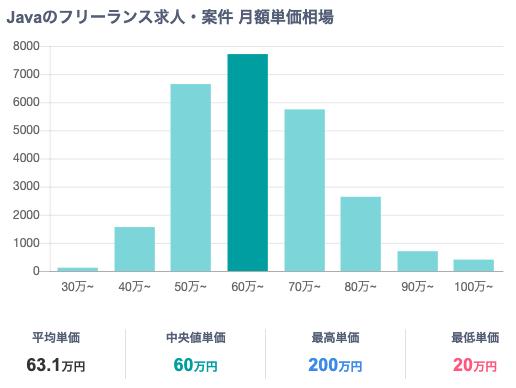 Javaのフレームワークの月額平均単価